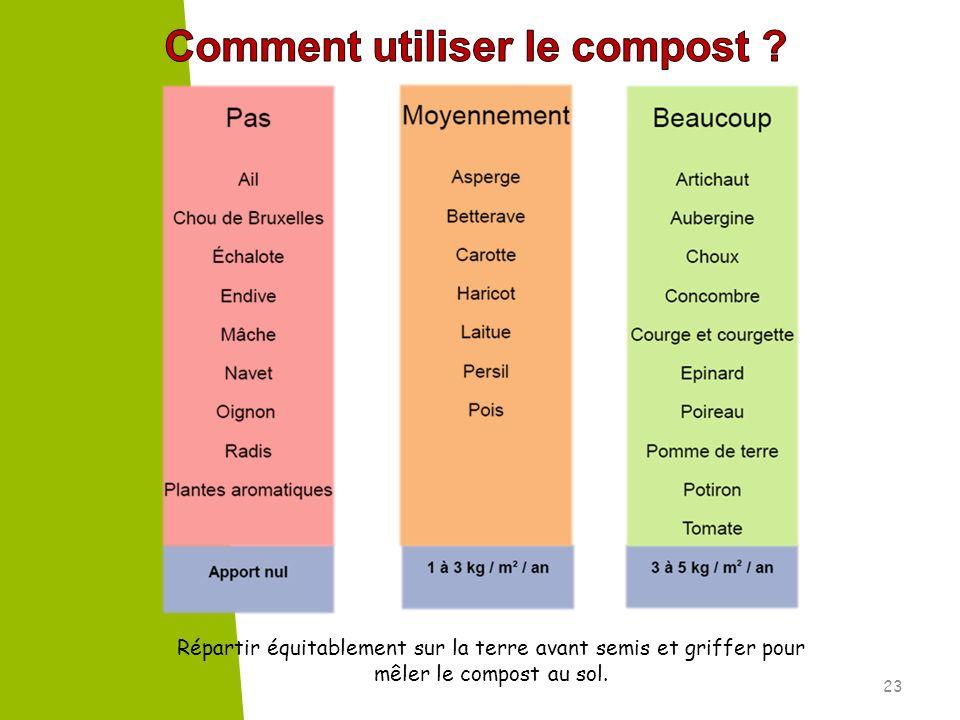 Comment utiliser le compost