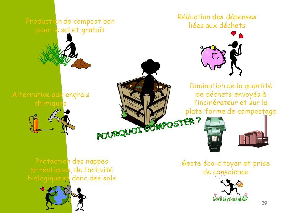POURQUOI COMPOSTER Réduction des dépenses liées aux déchets
