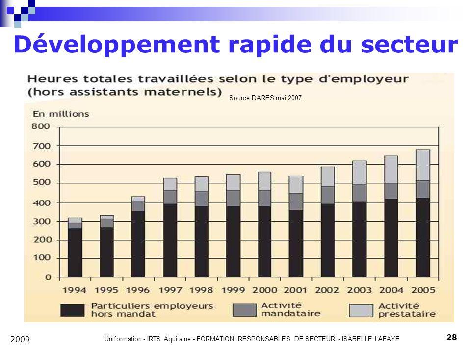 Développement rapide du secteur