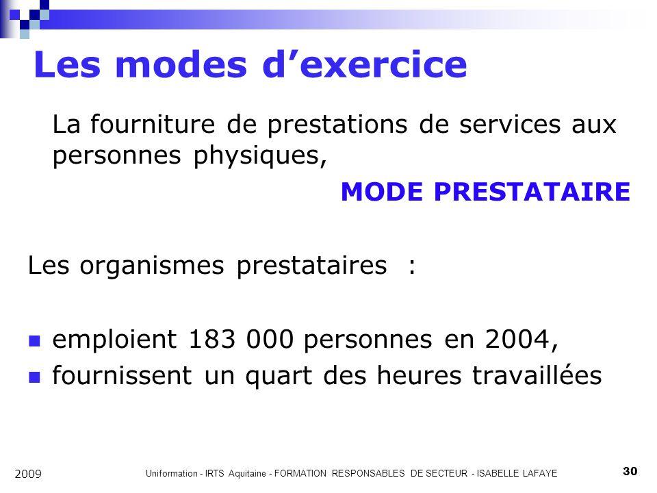 Les modes d'exercice La fourniture de prestations de services aux personnes physiques, MODE PRESTATAIRE.