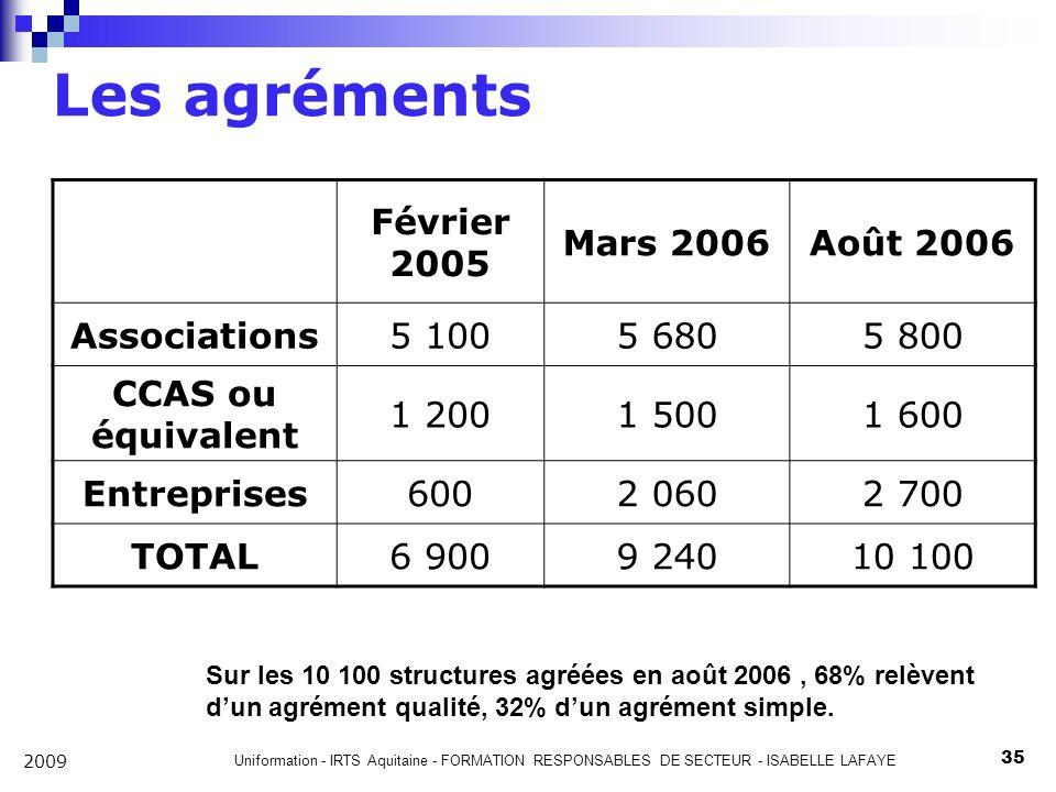 Les agréments Février 2005 Mars 2006 Août 2006 Associations 5 100