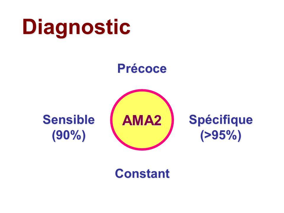 Diagnostic Précoce Sensible (90%) AMA2 Spécifique (>95%) Constant