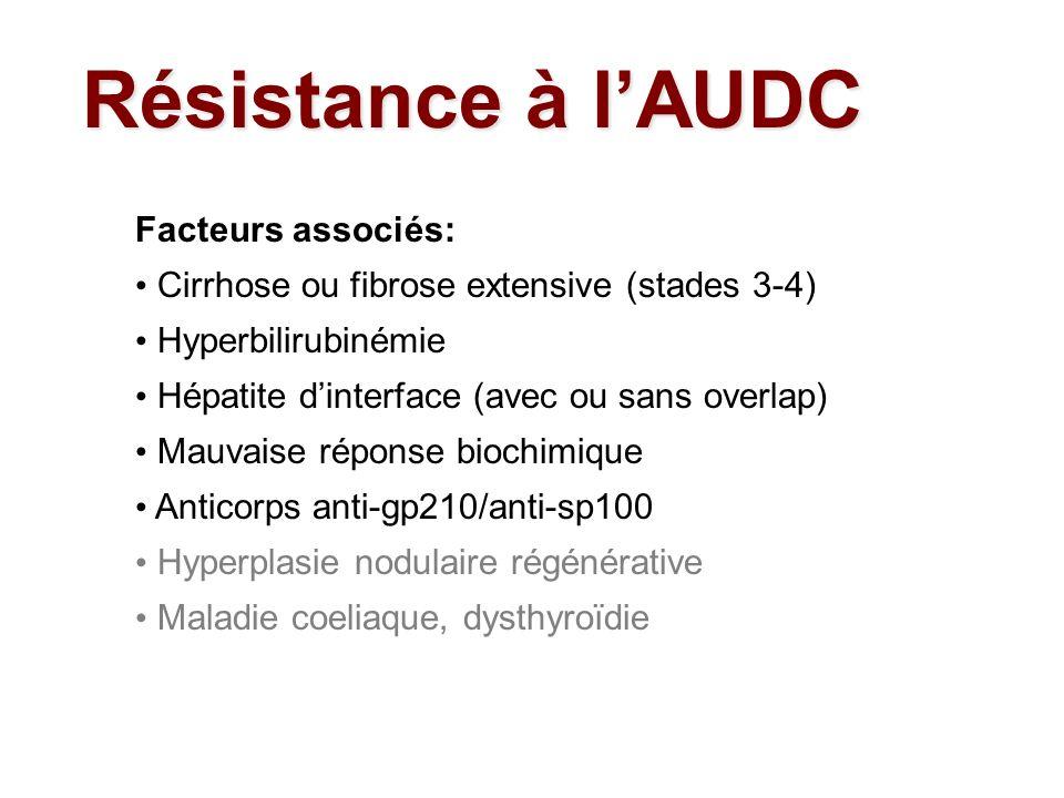 Résistance à l'AUDC Facteurs associés: