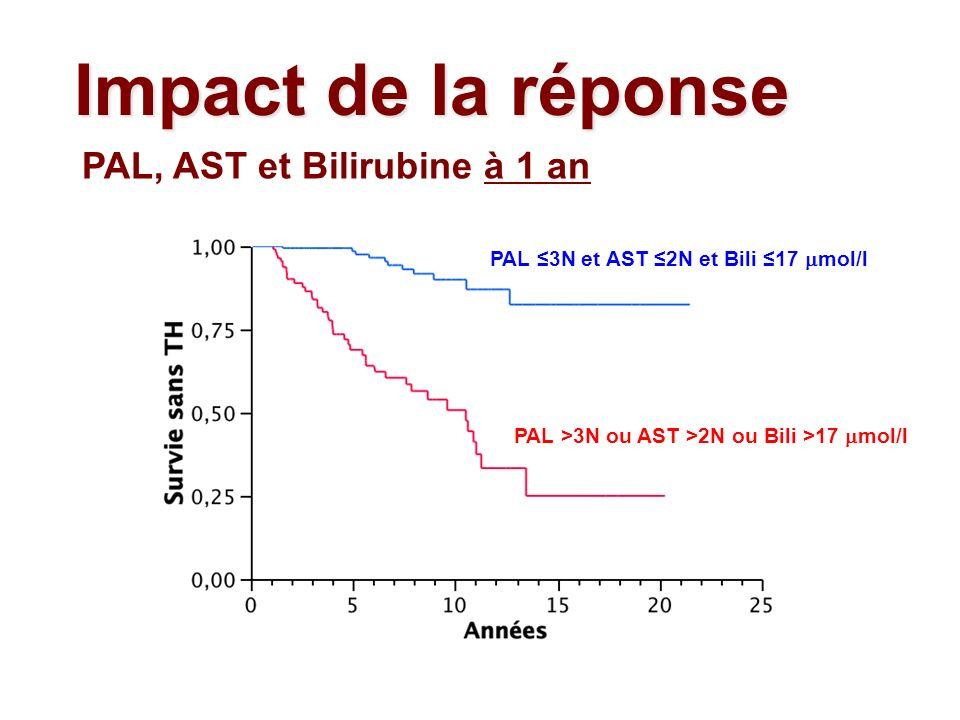 Impact de la réponse PAL, AST et Bilirubine à 1 an