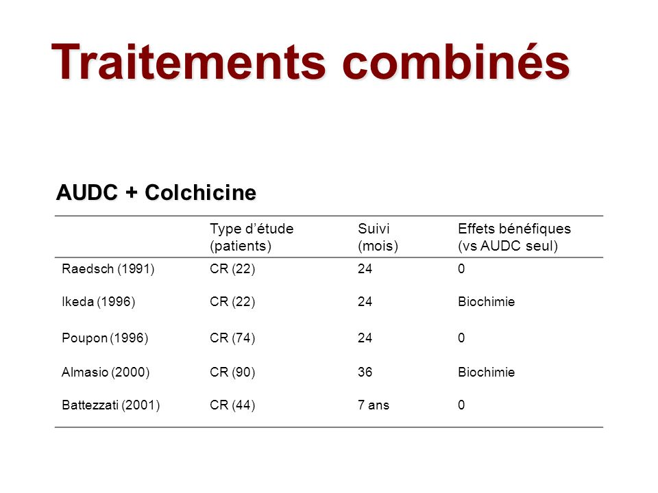 Traitements combinés AUDC + Colchicine Type d'étude (patients)