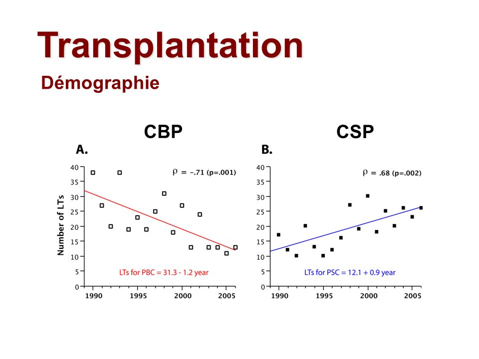 Transplantation Démographie CBP CSP