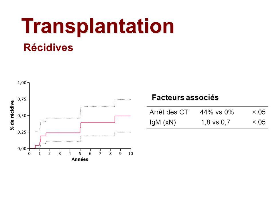 Transplantation Récidives Facteurs associés Arrêt des CT 44% vs 0%
