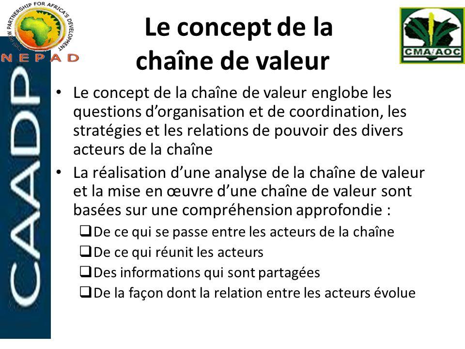 Le concept de la chaîne de valeur
