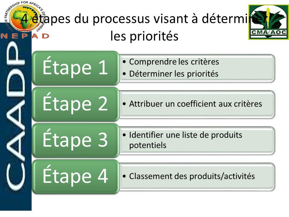 4 étapes du processus visant à déterminer les priorités