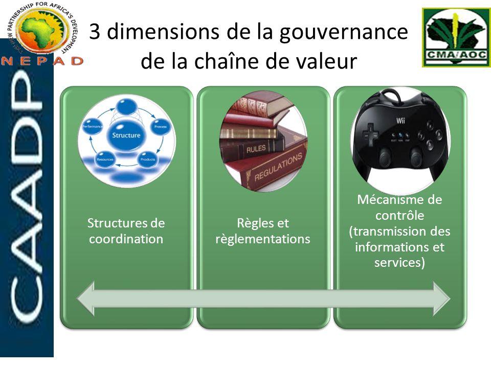 3 dimensions de la gouvernance de la chaîne de valeur
