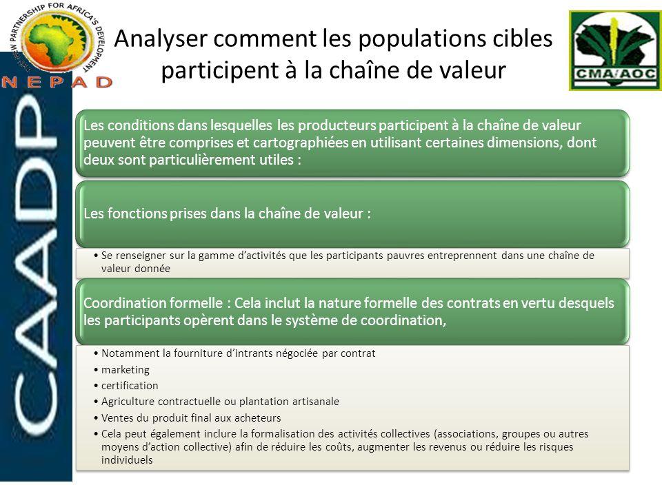 Analyser comment les populations cibles participent à la chaîne de valeur
