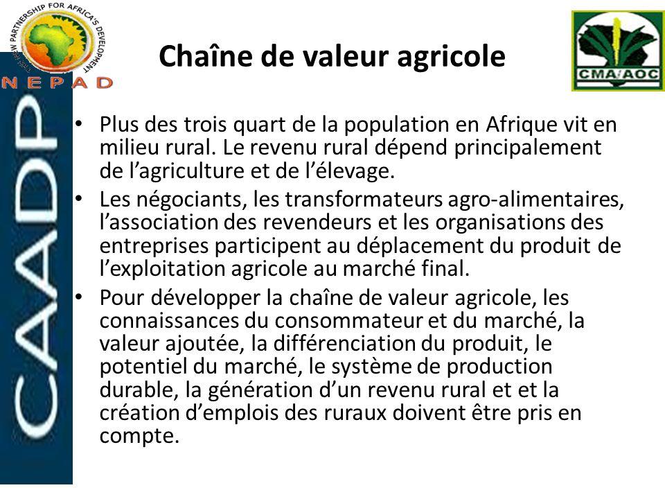 Chaîne de valeur agricole