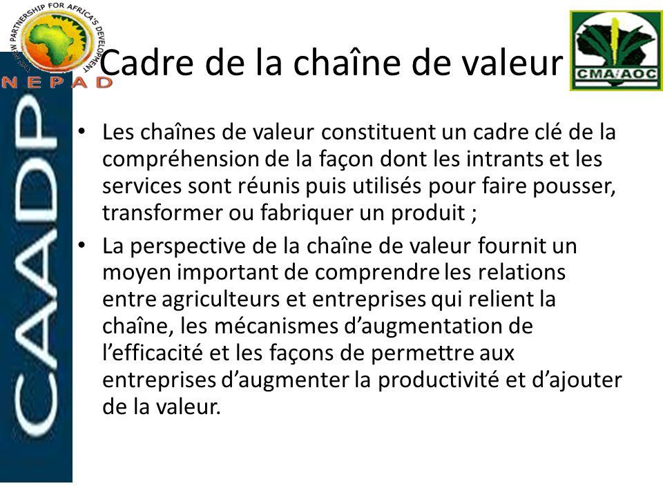 Cadre de la chaîne de valeur
