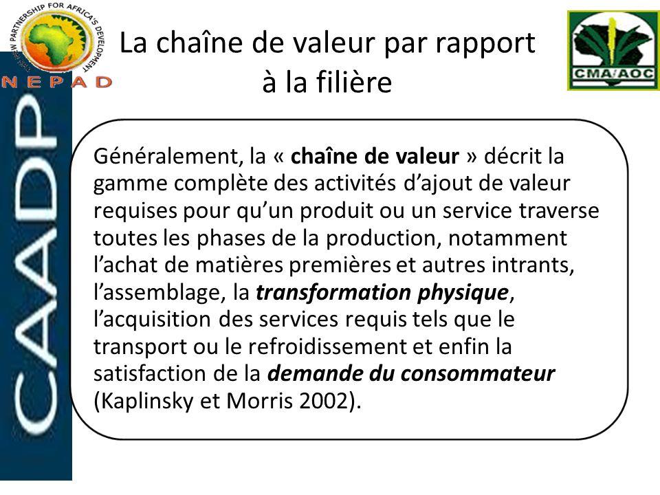 La chaîne de valeur par rapport à la filière