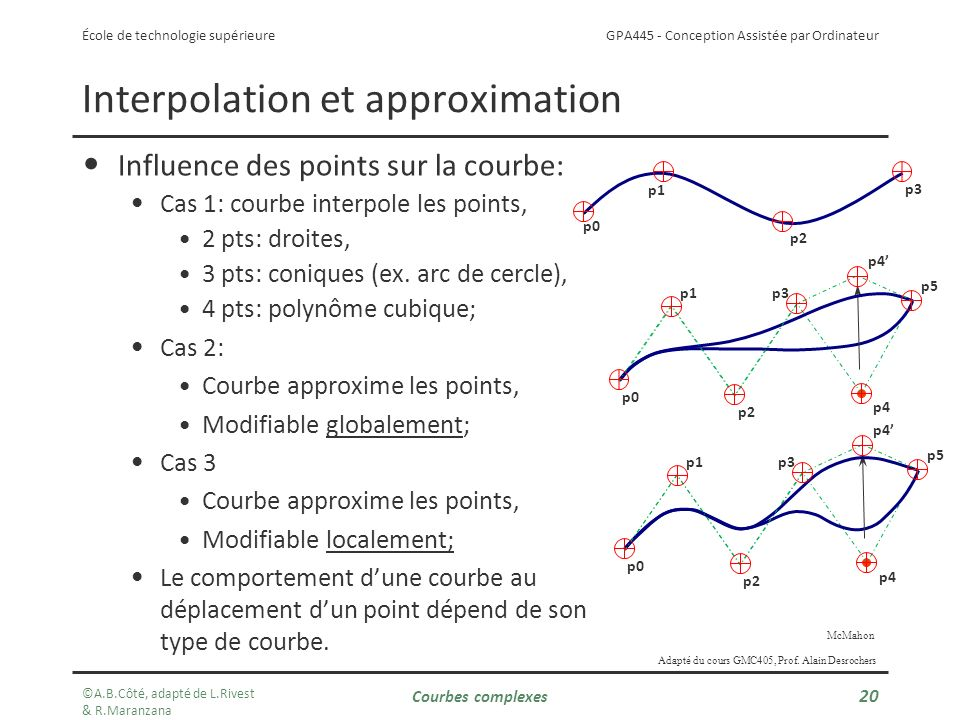 Interpolation et approximation