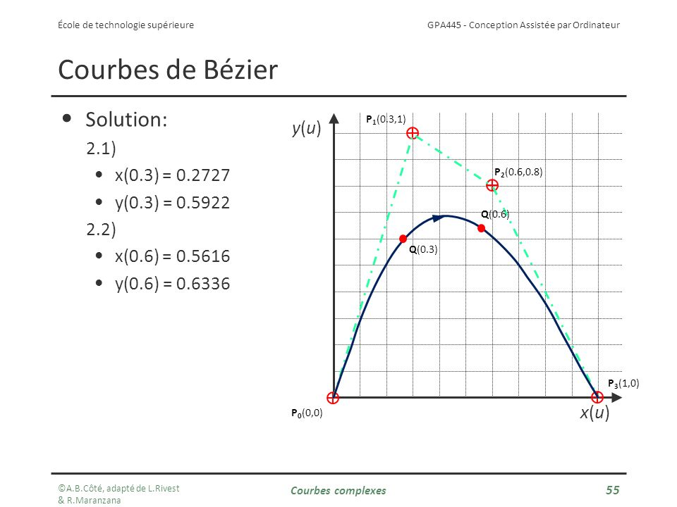 Courbes de Bézier Solution: y(u) 2.1) x(0.3) = 0.2727 y(0.3) = 0.5922