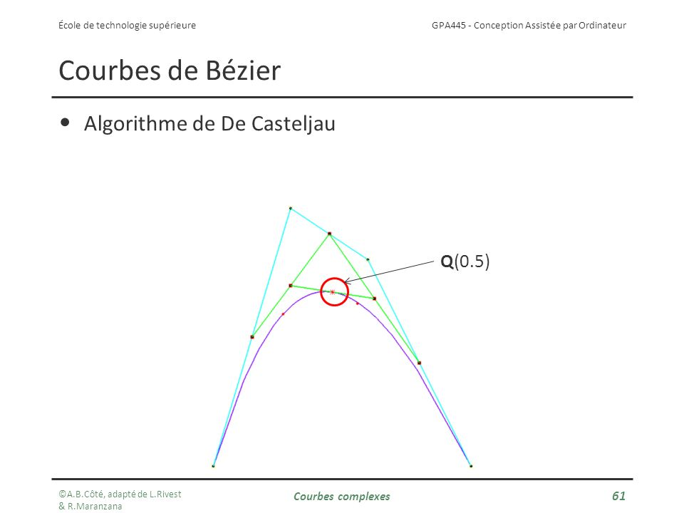 Courbes de Bézier Algorithme de De Casteljau Q(0.5) Courbes complexes