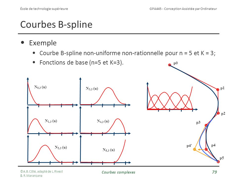 Courbes B-spline Exemple