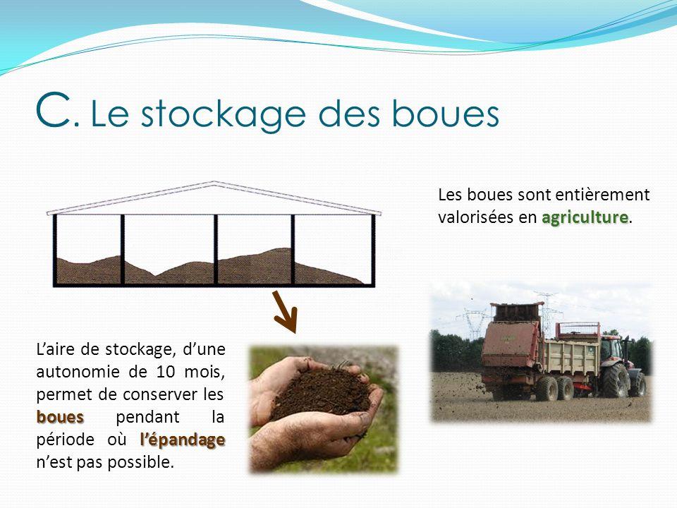 C. Le stockage des boues Les boues sont entièrement valorisées en agriculture.