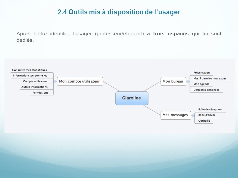 2.4 Outils mis à disposition de l'usager