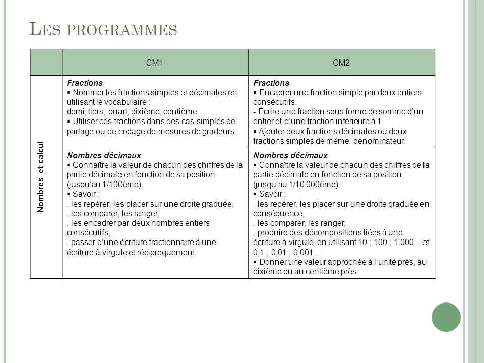 Les programmes CM1 CM2 Nombres et calcul Fractions