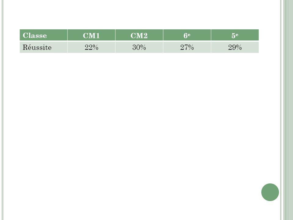 Classe CM1 CM2 6e 5e Réussite 22% 30% 27% 29%