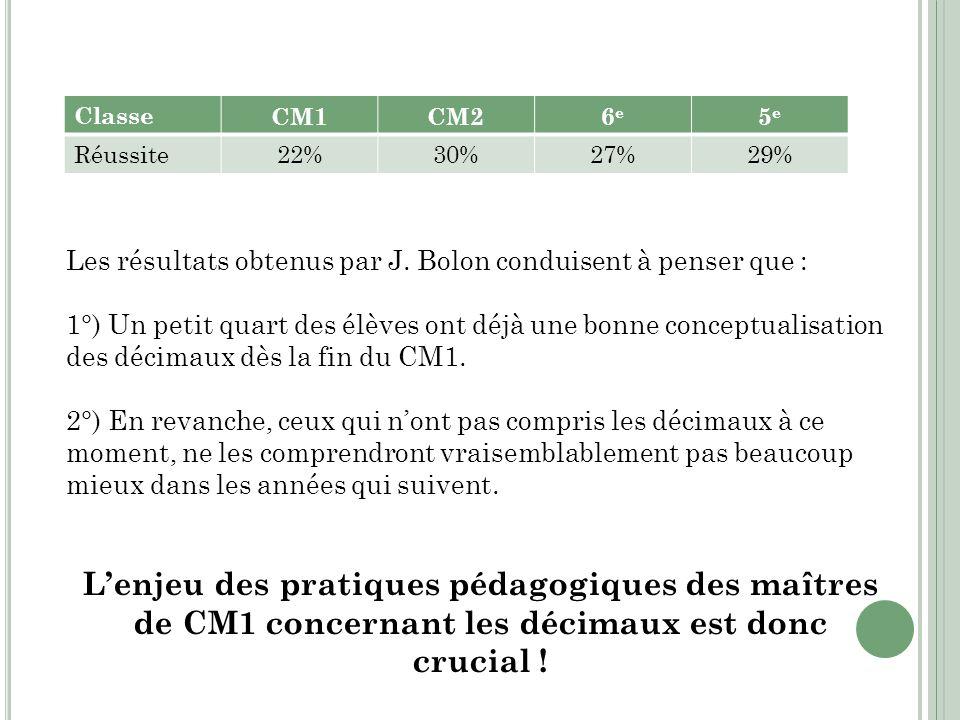 Classe CM1. CM2. 6e. 5e. Réussite. 22% 30% 27% 29% Les résultats obtenus par J. Bolon conduisent à penser que :