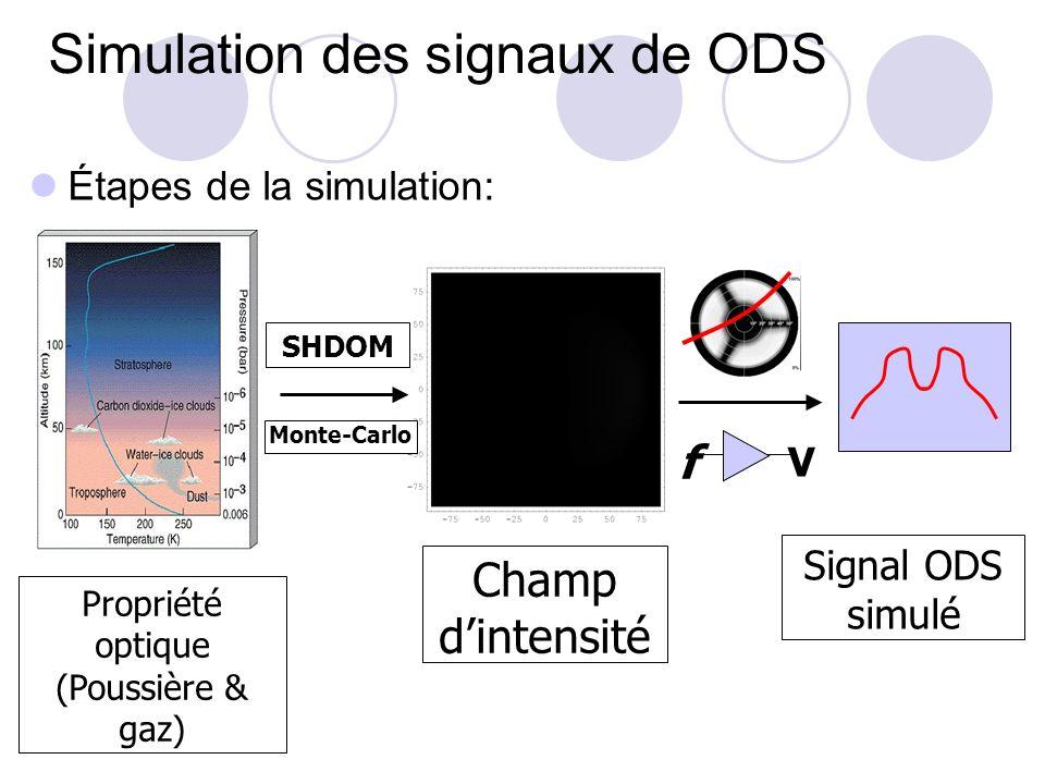 Simulation des signaux de ODS
