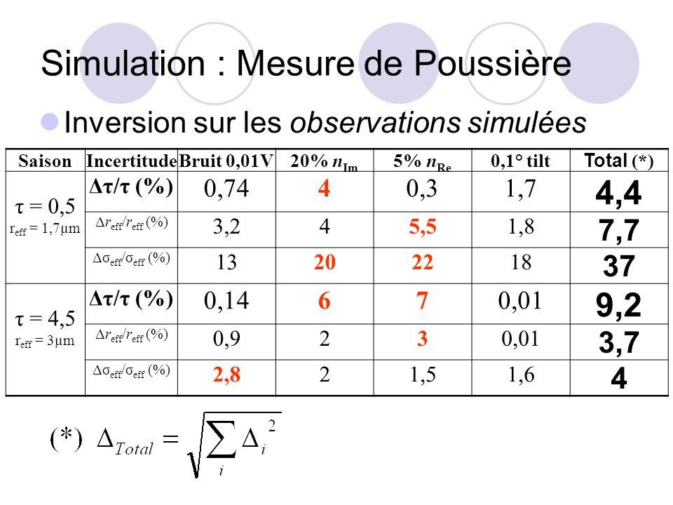 Simulation : Mesure de Poussière