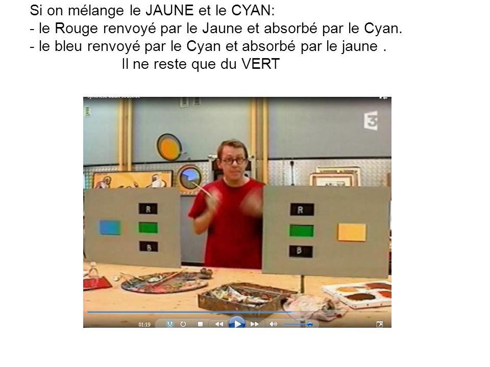 Si on mélange le JAUNE et le CYAN: - le Rouge renvoyé par le Jaune et absorbé par le Cyan.