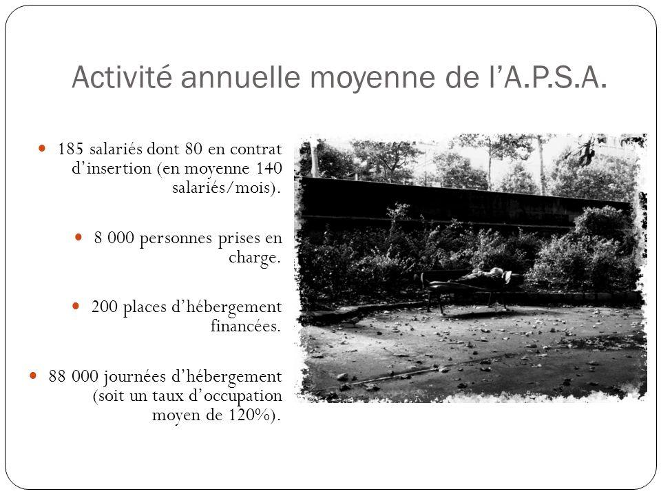Activité annuelle moyenne de l'A.P.S.A.