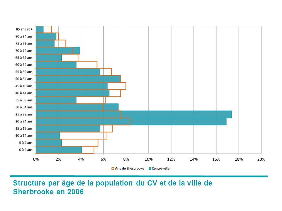 Structure par âge de la population du CV et de la ville de Sherbrooke en 2006
