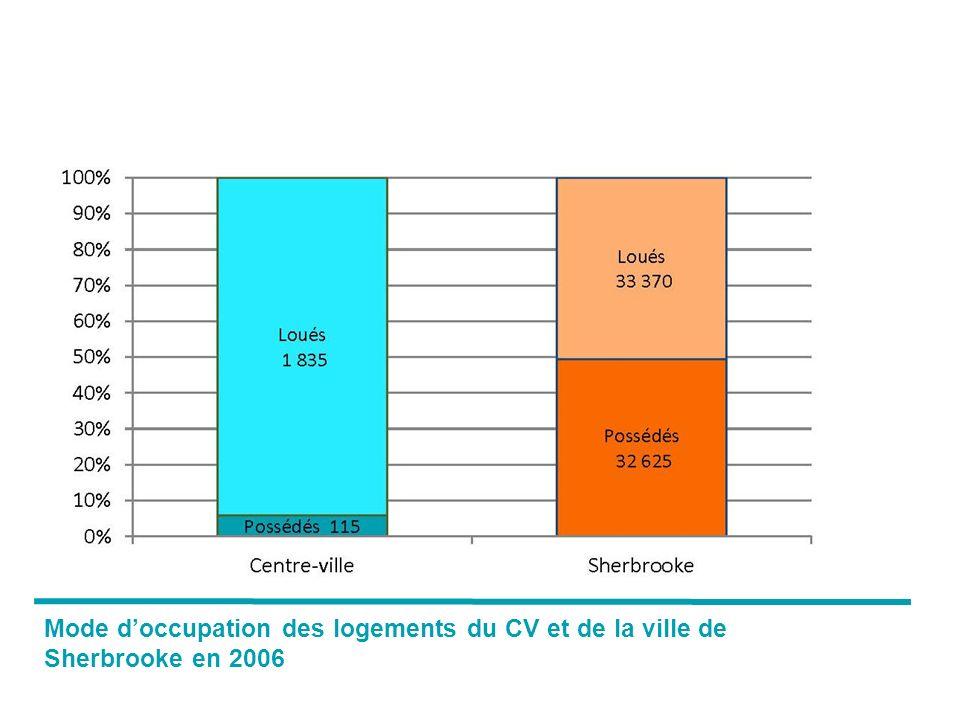 Mode d'occupation des logements du CV et de la ville de Sherbrooke en 2006