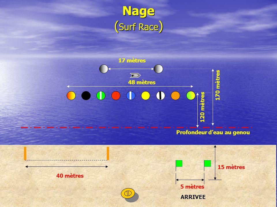 Nage (Surf Race) 17 mètres 170 mètres 48 mètres 120 mètres