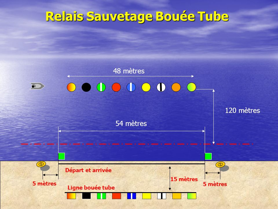 Relais Sauvetage Bouée Tube