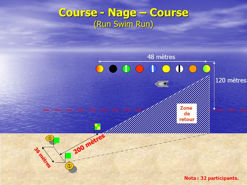 Course - Nage – Course (Run Swim Run)