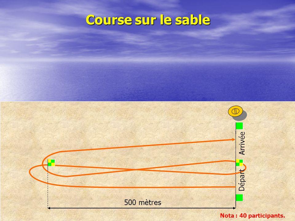 Course sur le sable Arrivée Départ 500 mètres Nota : 40 participants.
