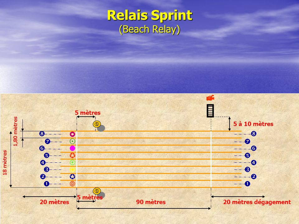 Relais Sprint (Beach Relay)