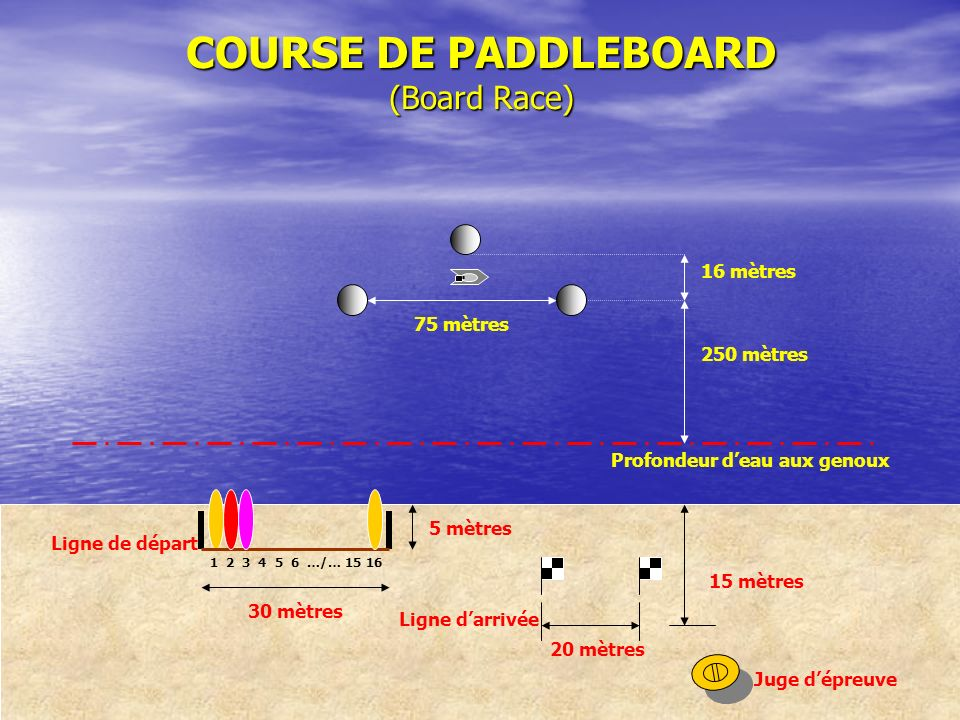 COURSE DE PADDLEBOARD (Board Race)