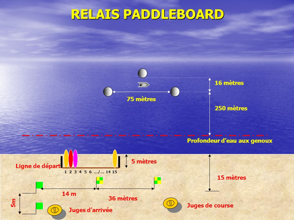 RELAIS PADDLEBOARD 16 mètres 75 mètres 250 mètres