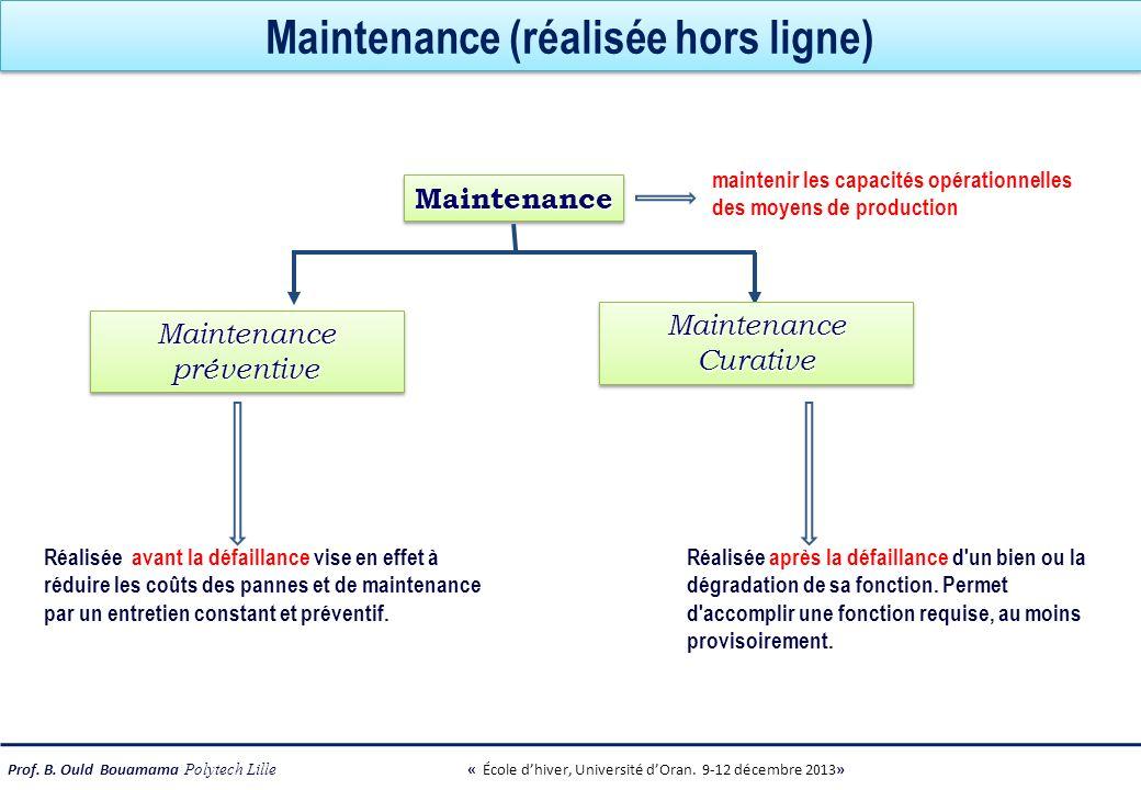 Maintenance (réalisée hors ligne)