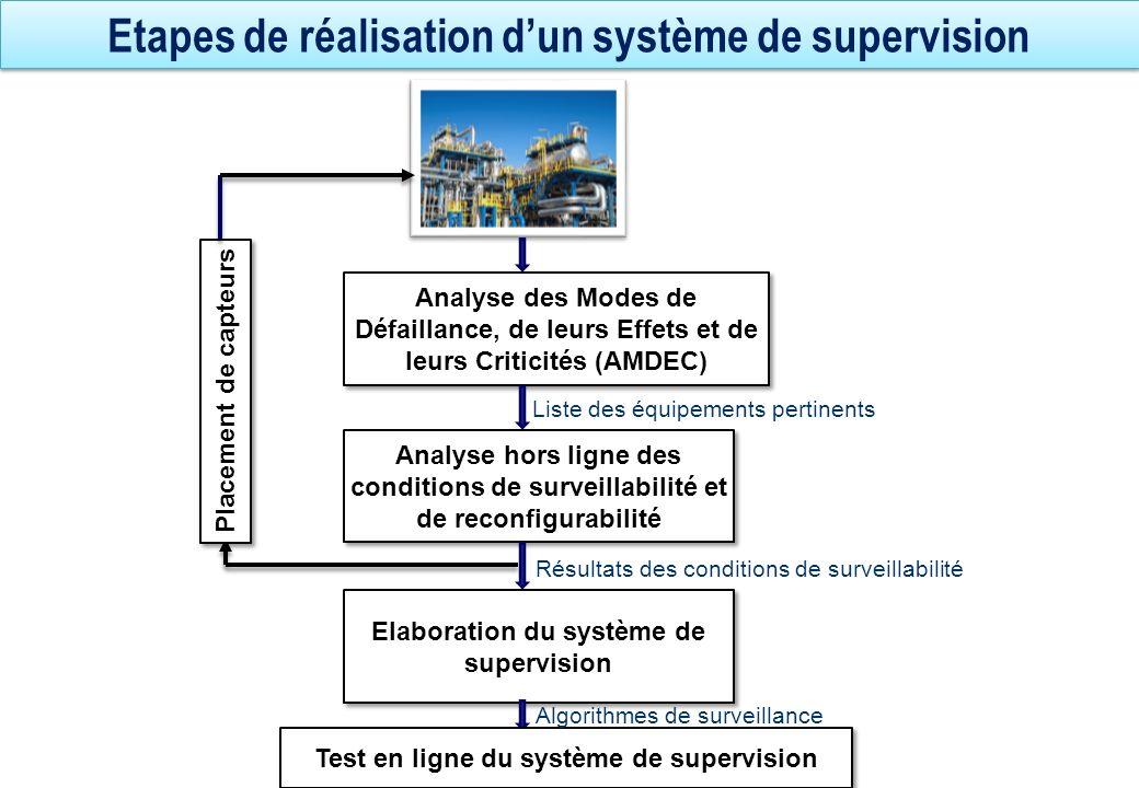 Etapes de réalisation d'un système de supervision