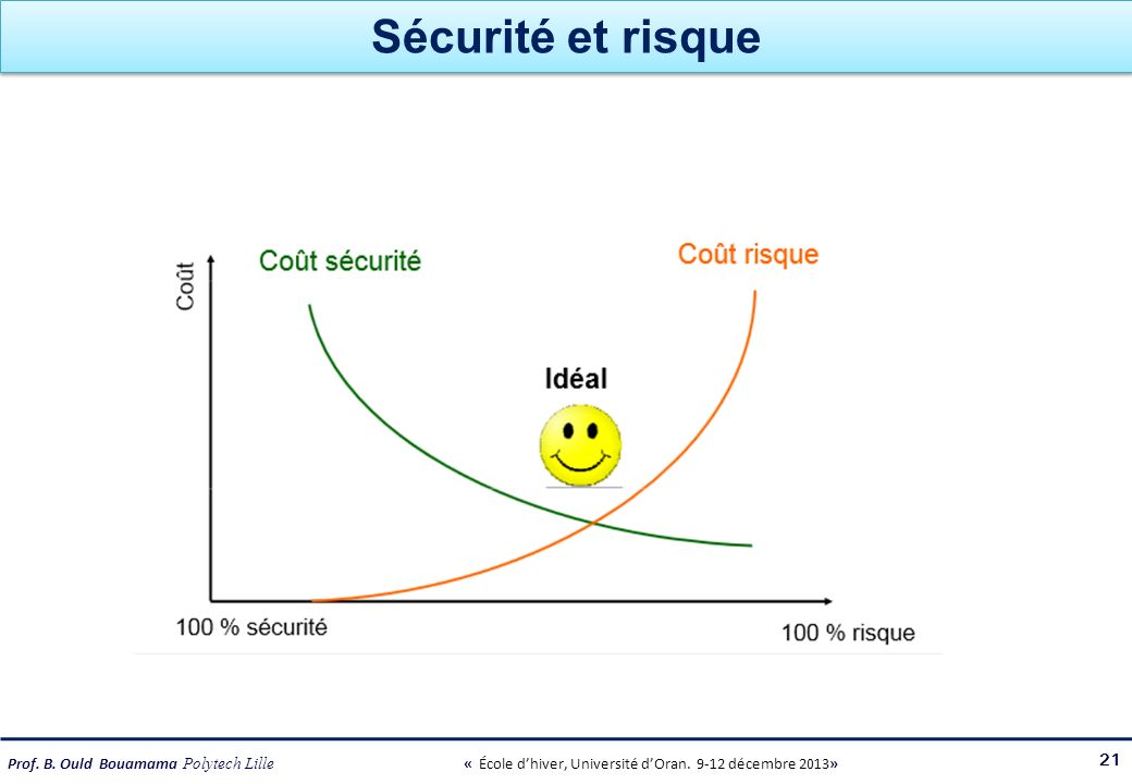 Sécurité et risque