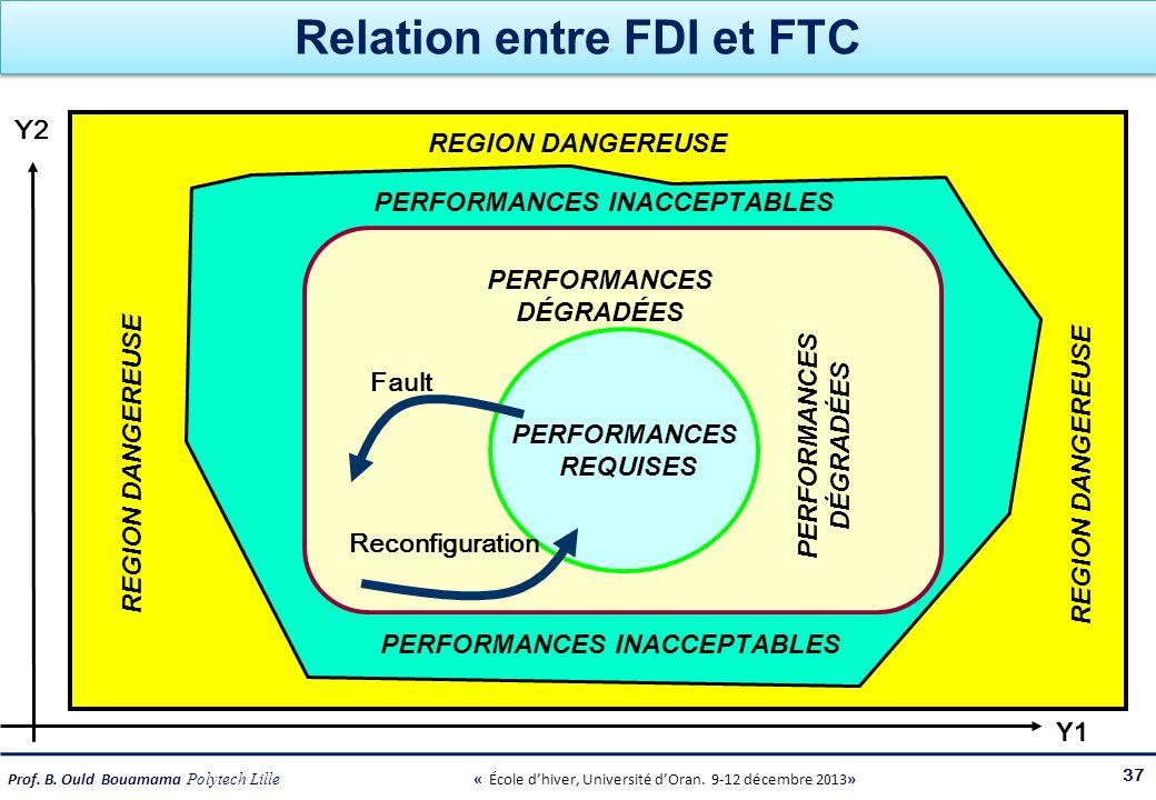 Relation entre FDI et FTC