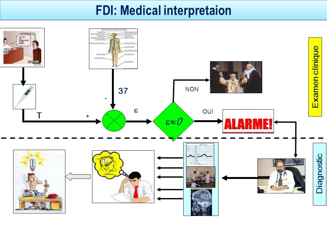 FDI: Medical interpretaion