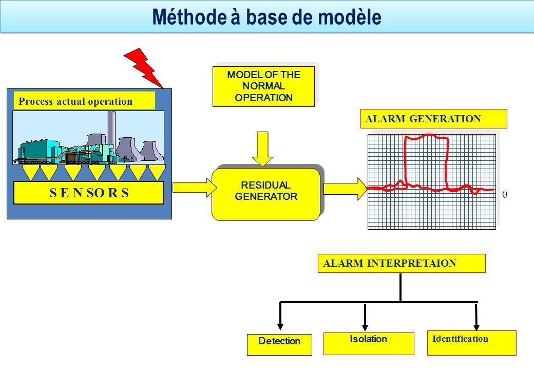 Méthode à base de modèle