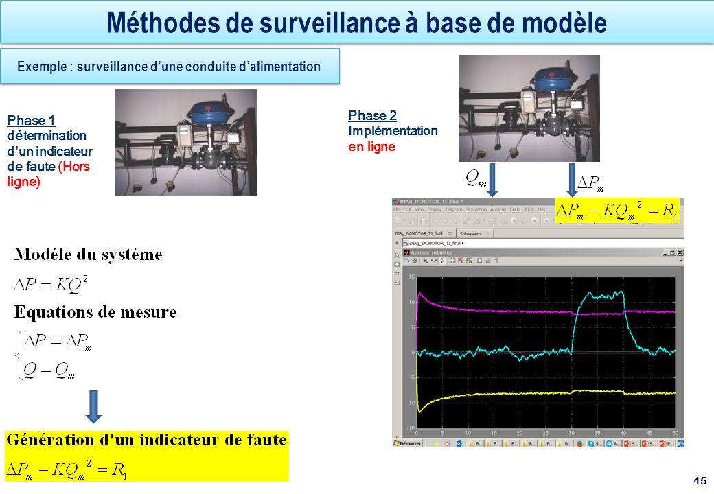 Méthodes de surveillance à base de modèle