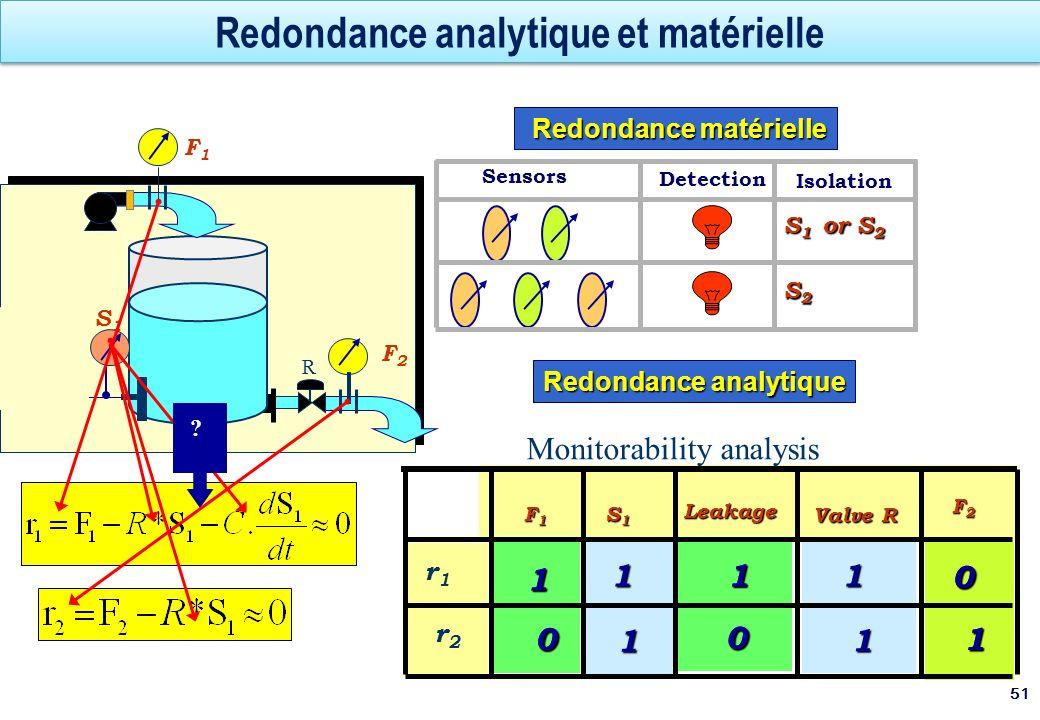 Redondance analytique et matérielle