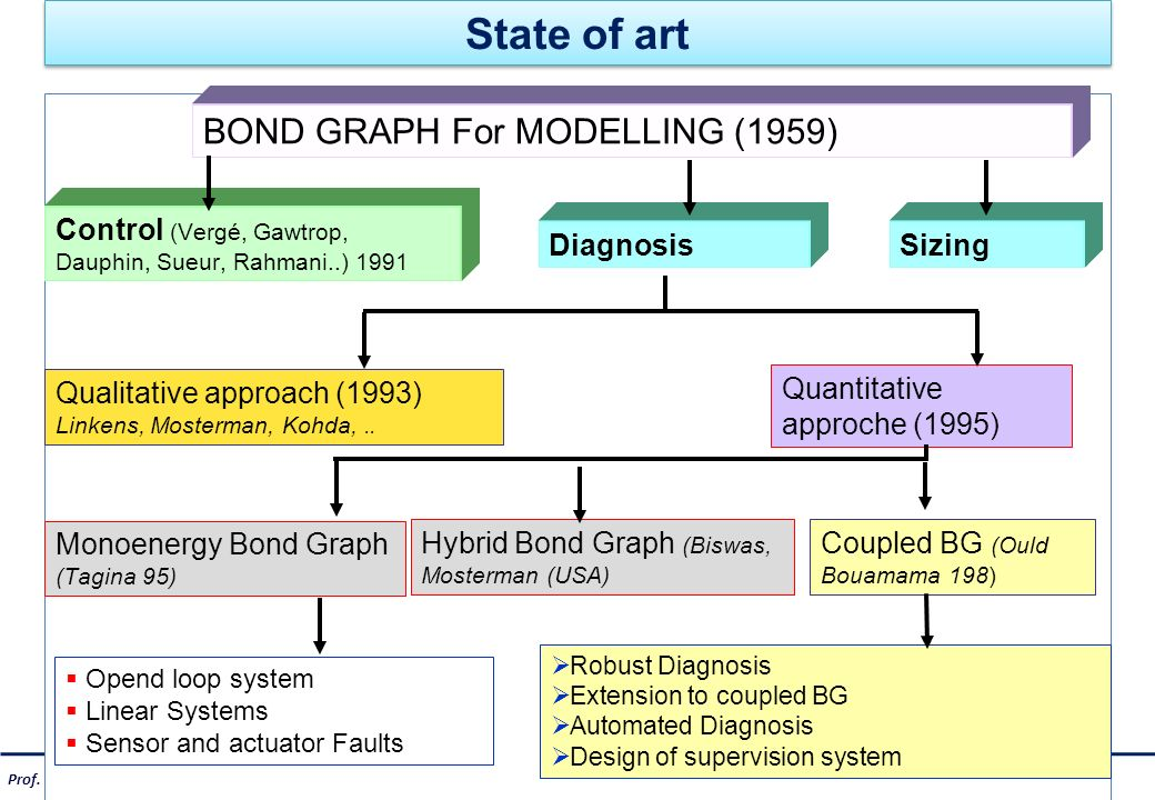 State of art BOND GRAPH For MODELLING (1959)