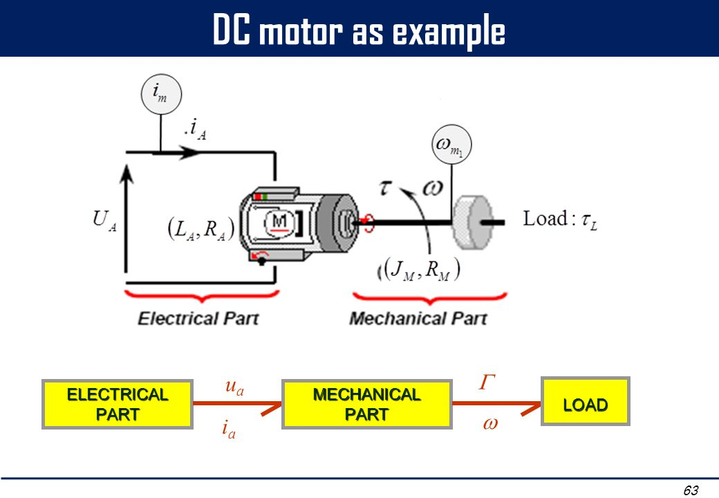 DC motor as example ua ia  w ELECTRICAL PART MECHANICAL PART LOAD